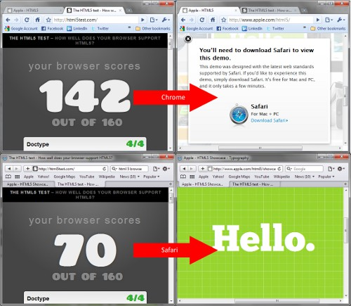 Safari vs Chrome en HTML5